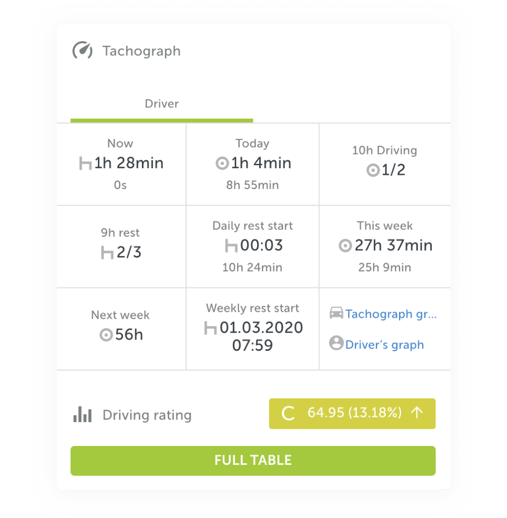 Integrations With Tachograph File Analysis Solutions