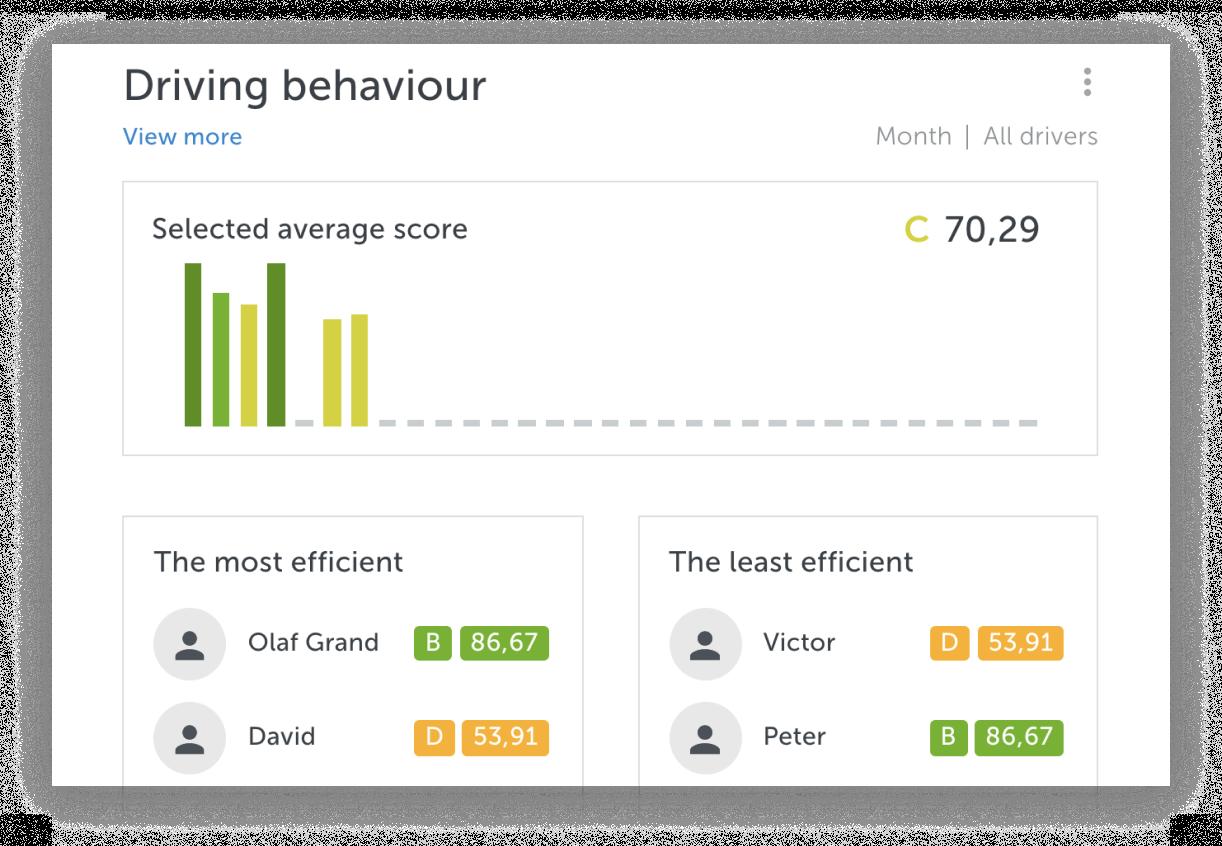Анализ действий водителей
