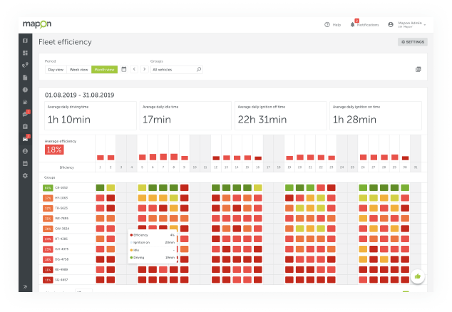 5 Dashboards To Show It All